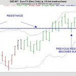 Important Support And Resistance Levels
